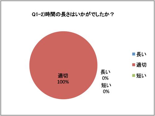 アンガーマネジメント研修 アンケート(2015/05/14)-02