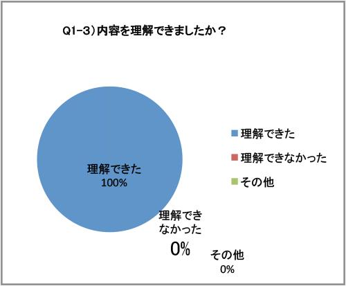 アンガーマネジメント研修 アンケート(2015/05/14)-03
