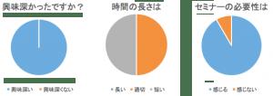 アンガーマネジメント研修アンケート